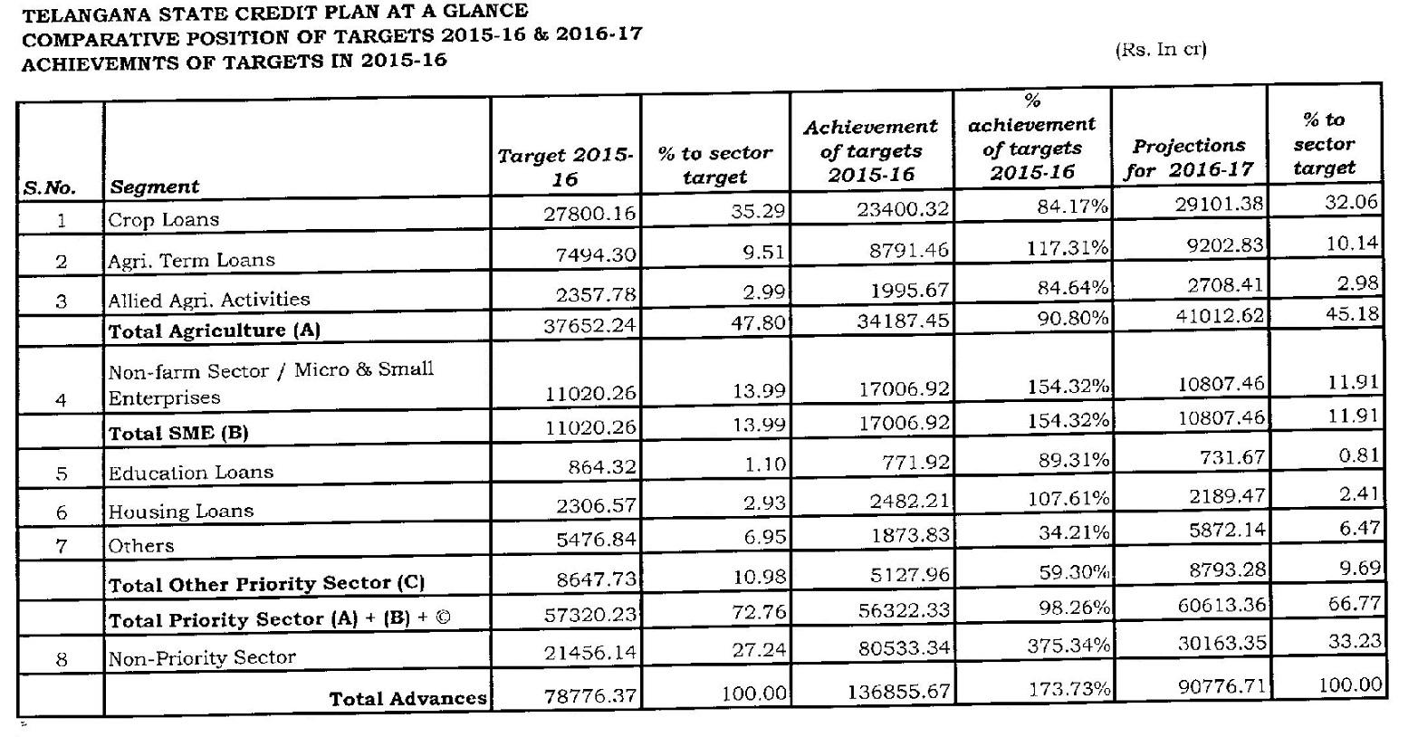ACP 2015-16 sectorwise achievements