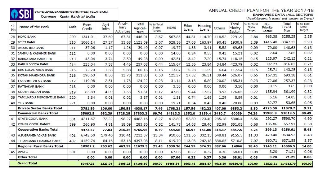 ACP 2017-18 bankwise all sectors
